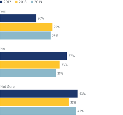 Exhibit 7: Do you expect to allocate funds to Impact Investing as opposed to ESG/SRI in the next 1-5 years?