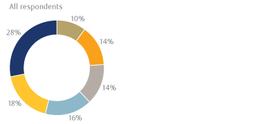 Exhibit 11: Of your portfolio that falls under the umbrella of responsible investing, what percent is actively managed (versus passively managed or index-based)?