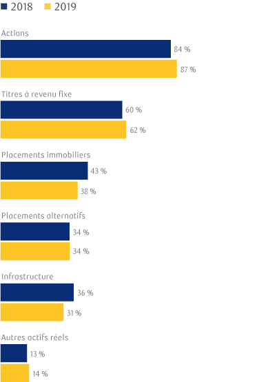Exhibit 8: For which of the following asset classes do you incorporate ESG factors into portfolio management?