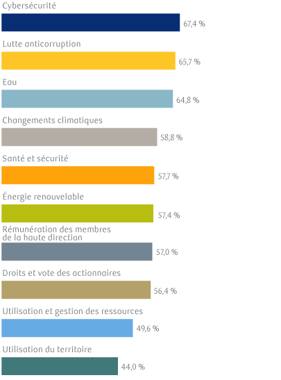 Exhibit 13: Which ESG issues are you concerned about while investing?