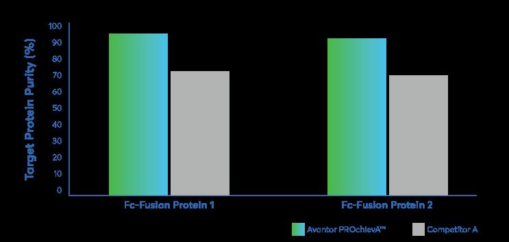 Fc-Fusion protein study comparison