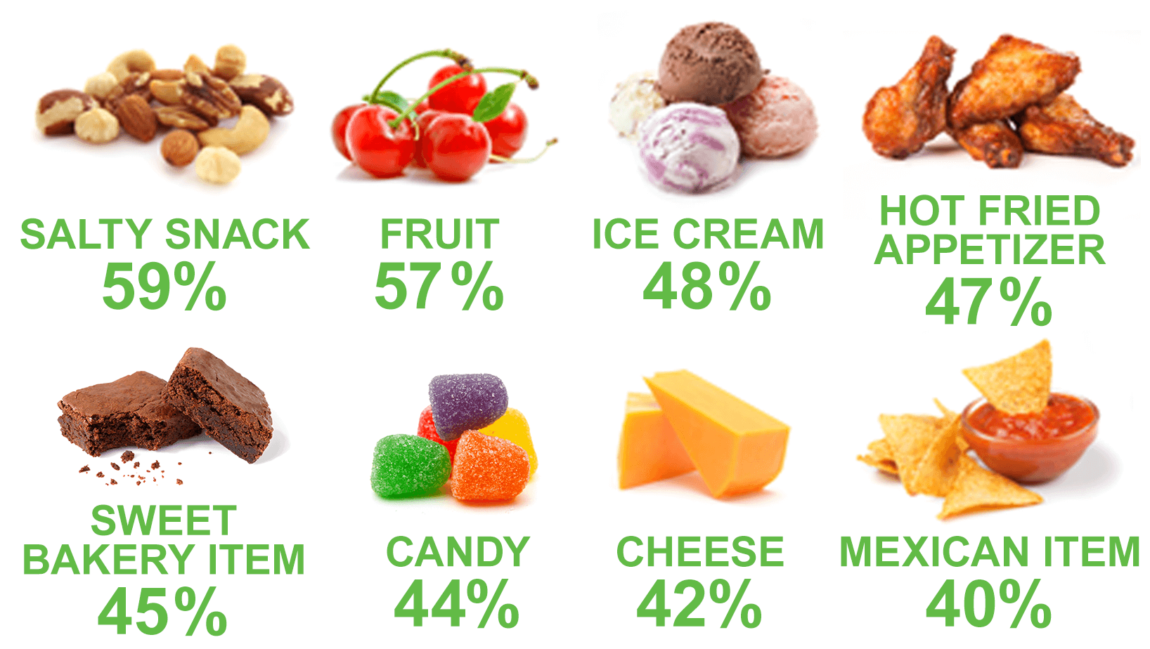 A chart of snacks and their consumer preference by percentage