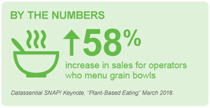 By the Numbers: Grain Bowls