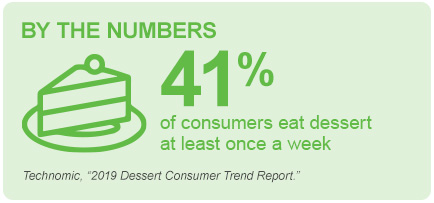 By the Numbers: Dessert