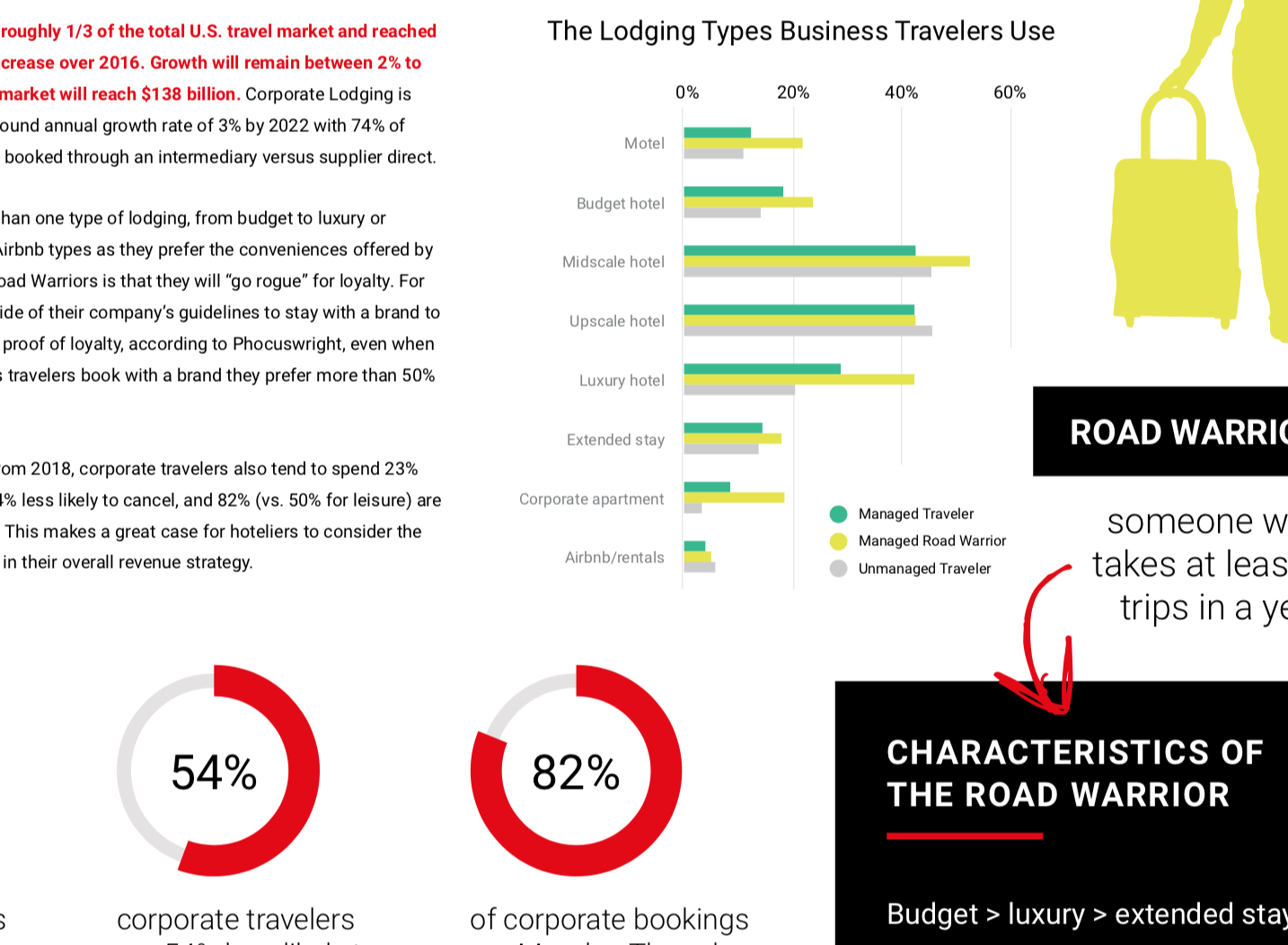 Value of the corporate traveler infographic