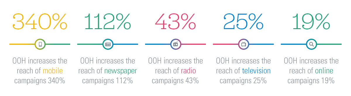 Stats for OOH