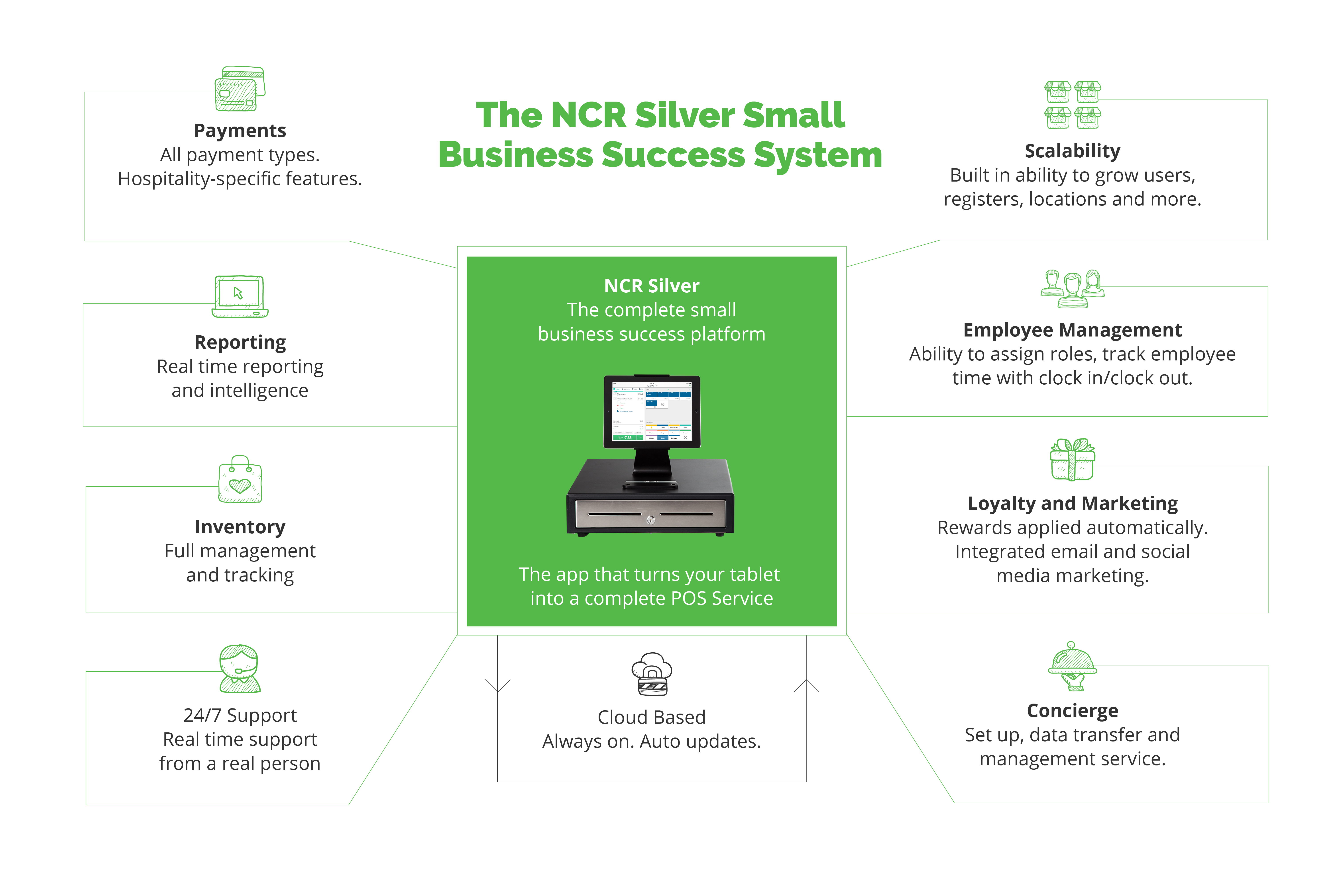 NCR Silver Australia - Small Business Success System
