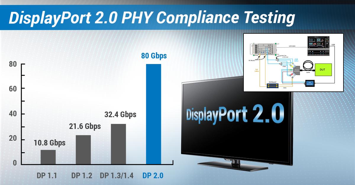 DisplayPort 2.0 PHYCompliance Test Overview Webinar