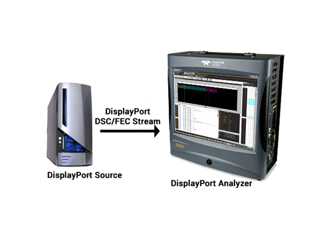 DisplayPort Compliance Test Overview: Part 2: Protocol Compliance Testing for DP1.4