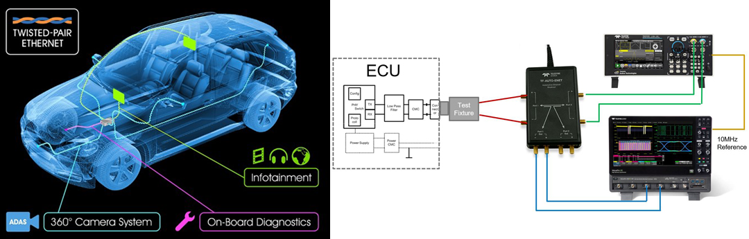 Automotive Ethernet and Transmitter Distortion Testing Webinar