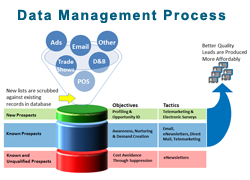 Building a Centralized Marketing Database
