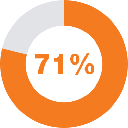 71 Percent
