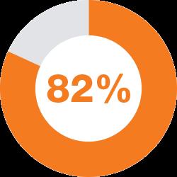 82 Percent