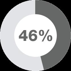 46 Percent