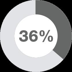 36 Percent
