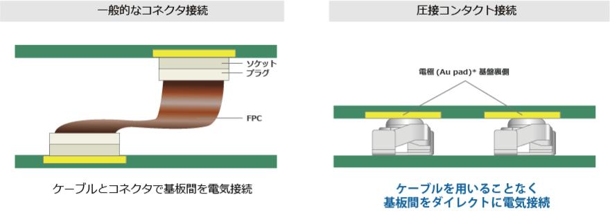 従来のコネクタ接続と圧接コンタクト接続の違い