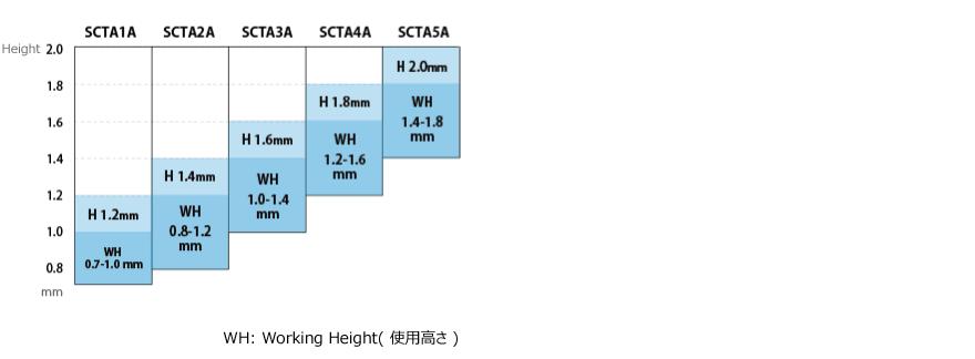 圧接コンタクトの使用高さ