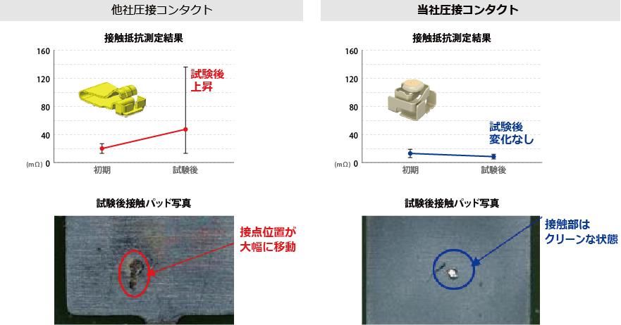 圧接コンタクトの接触信頼性の比較