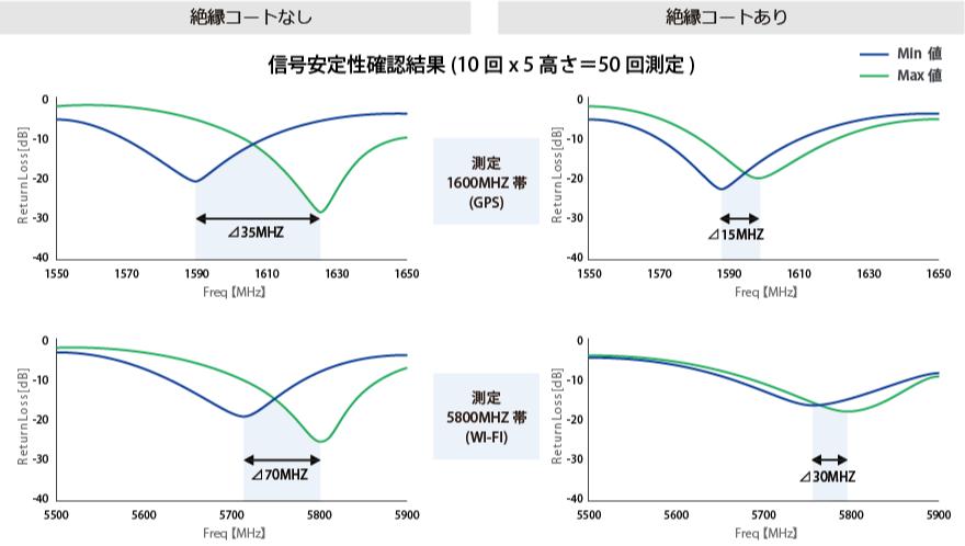 圧接コンタクトの信号安定性比較