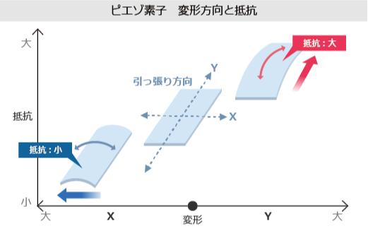 ピエゾ素子変更方向と抵抗