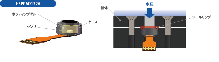 HSPPAD132Aの防水構造