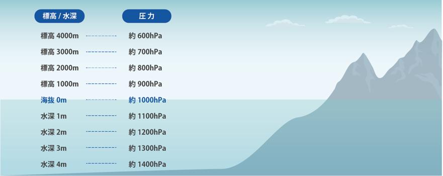 水深と水圧
