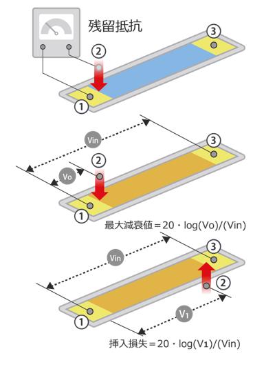 可変抵抗の電気的基本特性