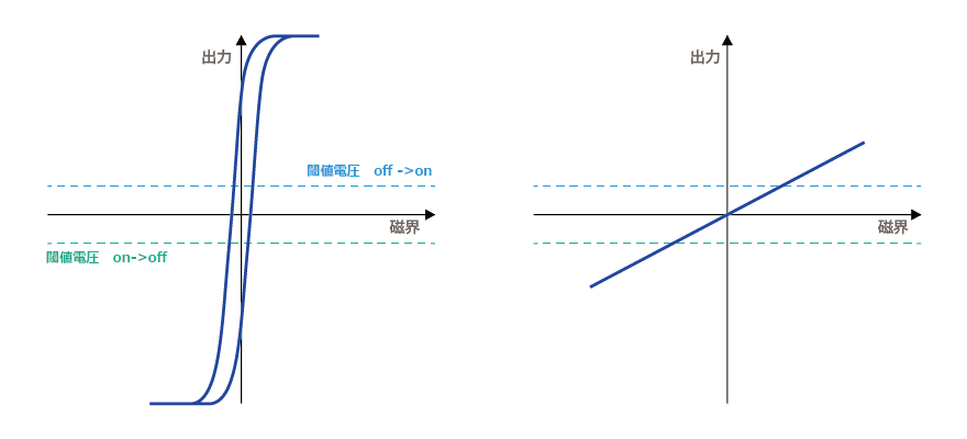 磁気センサとは磁気の状態を検知して電気信号に変えるものです。 磁気センサには色々なものがありますが、代表的なものにホールセンサとMRセンサがあります。 文字通り、ホール効果を使ったものがホールセンサ、磁気抵抗(MR)効果を使ったものがMRセンサです。 ホール効果とはホール素子に磁界がかかるとホール電圧が発生することで、 磁気抵抗効果とはMR素子に磁界がかかると素子の電気抵抗が変化することを言います。 アルプス電気の磁気センサはMRセンサです。