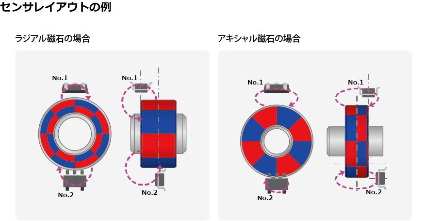 前回はアルプス電気の磁気センサを使った磁気スイッチについてご紹介しました。今回は磁気センサをエンコーダとして使った場合をご紹介します。