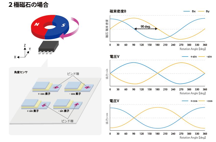 前回はアルプス電気の磁気センサを使ったエンコーダについてご紹介しました。今回は磁気センサを角度センサとして使った場合をご紹介します。