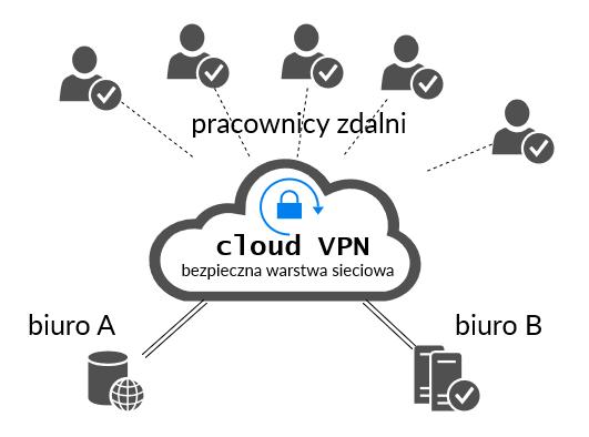 Cloud VPN Atman