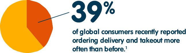 39% of global customers recently reported ordering delivery and takeout more often than before.(1)