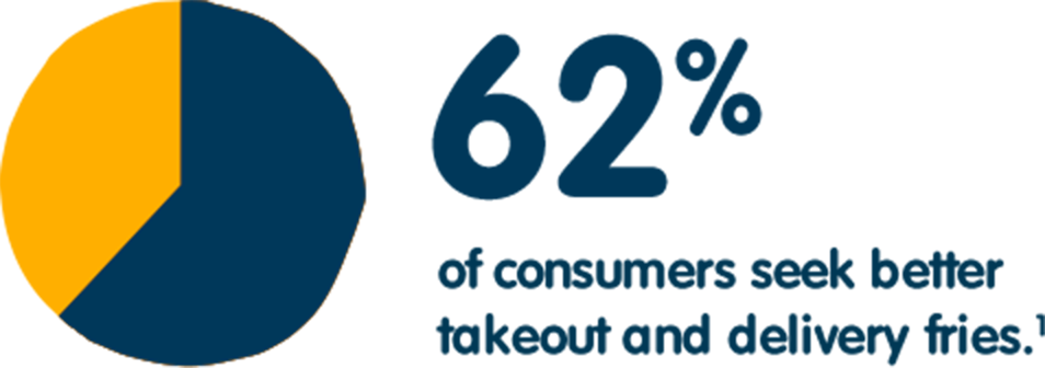 62% of consumers seek better takeout and delivery fries.(1)