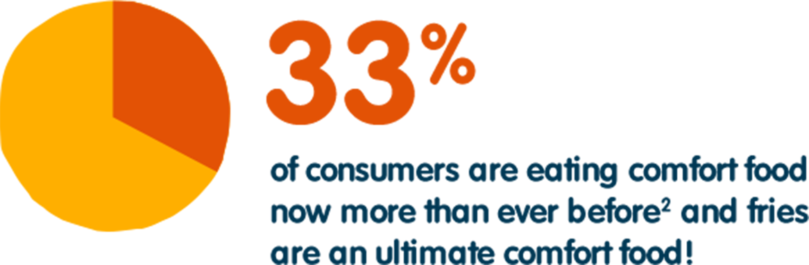 33% of consumers are eating comfort food now more than ever before(2) and fries are an ultimate comfort food!