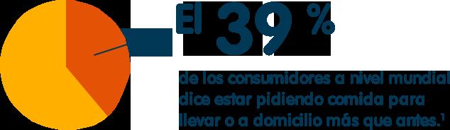 El 39% de los consumidores a nivel mundial dice estar pidiendo comida para llevar o a domicilio más que antes.¹