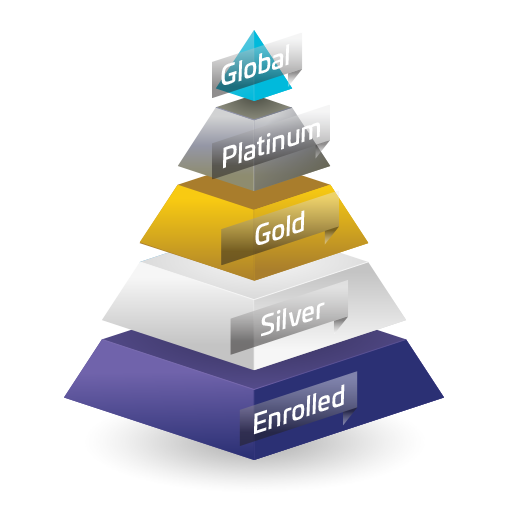 Partner Pyramid