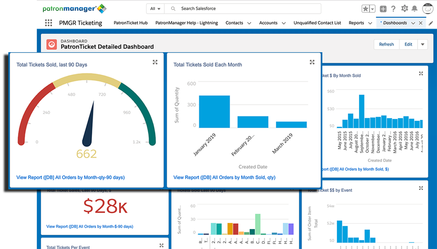 Tailored Reports and Dashboards