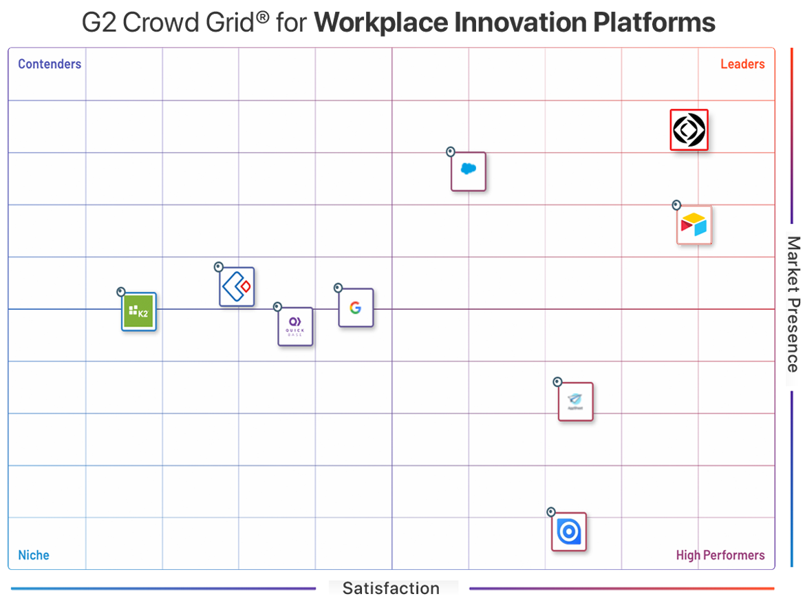 G2 Crowd Fall 2019 Workplace Innovation Platform Grid