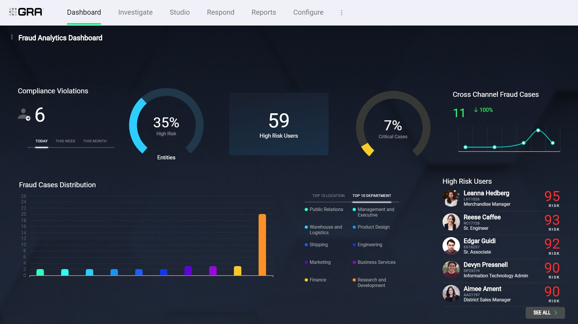 Fraud Analytics Dashboard