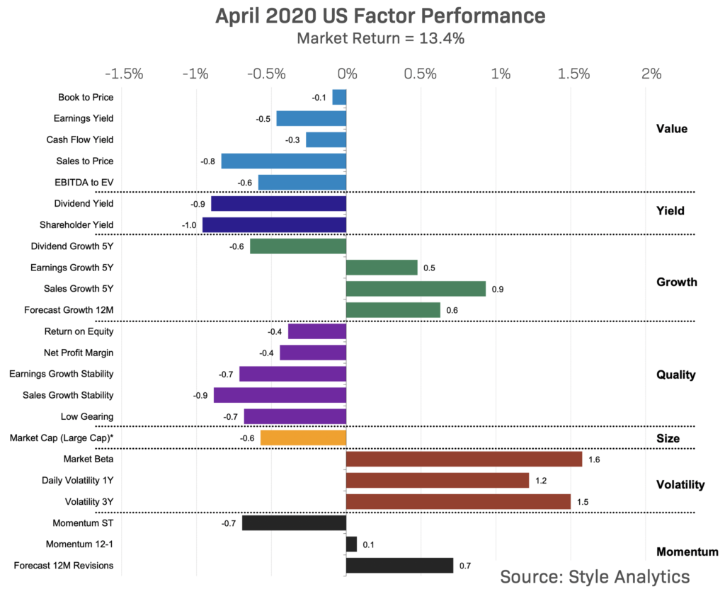 Factor Performance in US April 2020