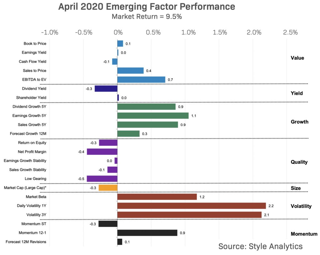 Factor Performance in Europe April 2020
