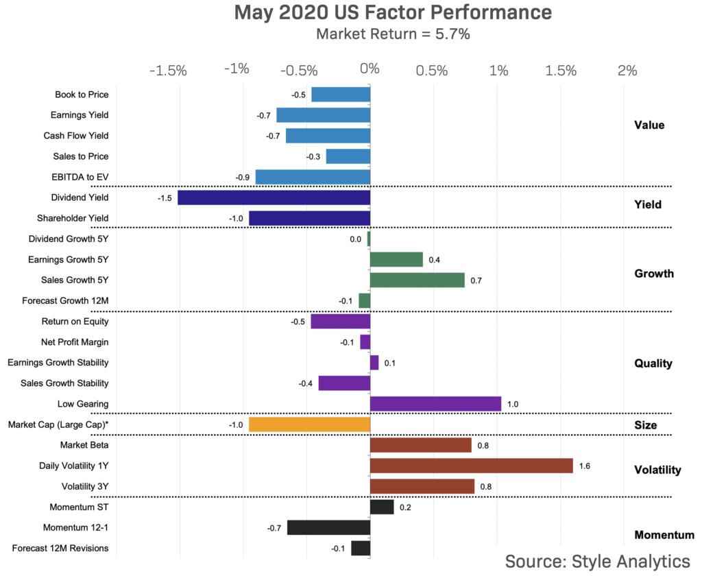 US Factor Performance May 2020