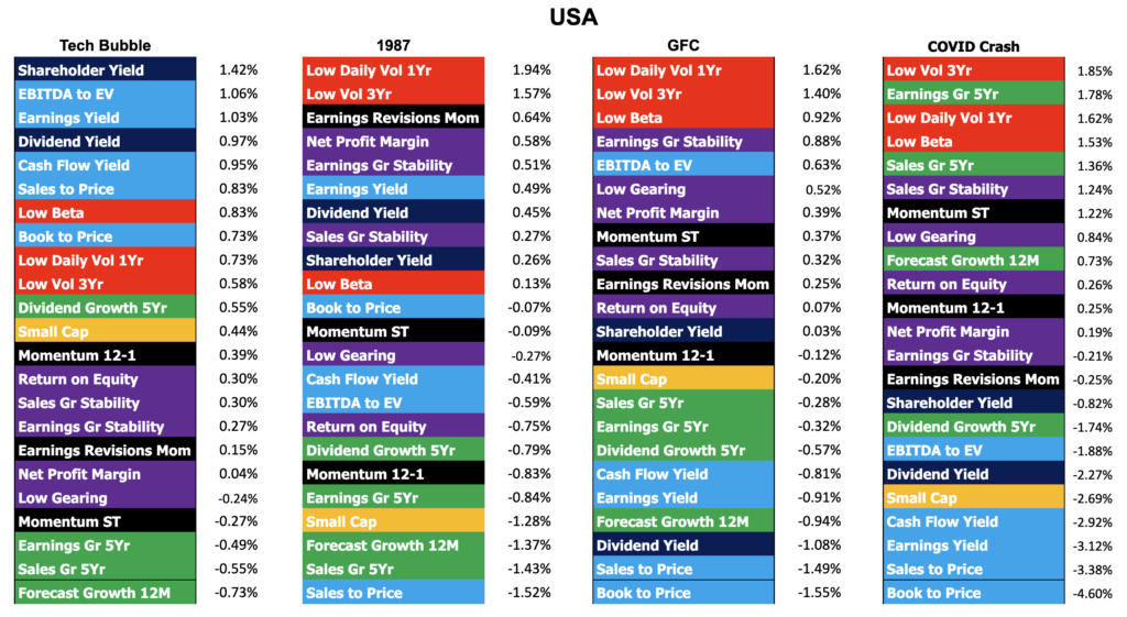 Factor performance of four stock market crashes in the US