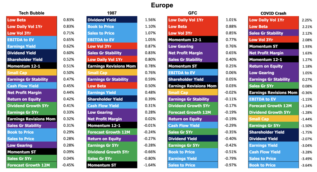 Factor performance of four stock market crashes in the Europe