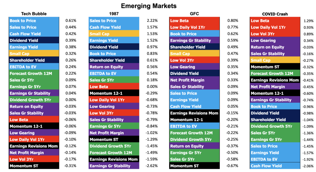 Factor performance of four stock market crashes in the Emerging Markets