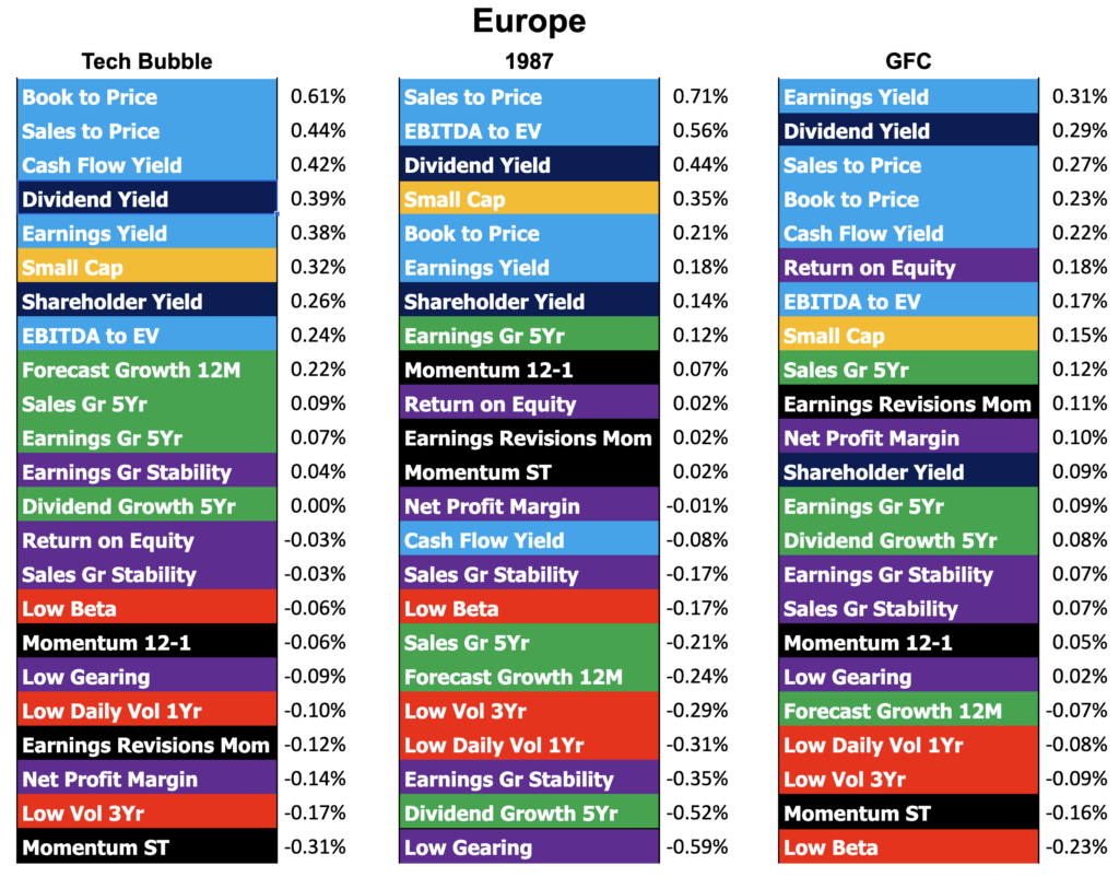 Factor performance of three portfolio recoveries in the Europe