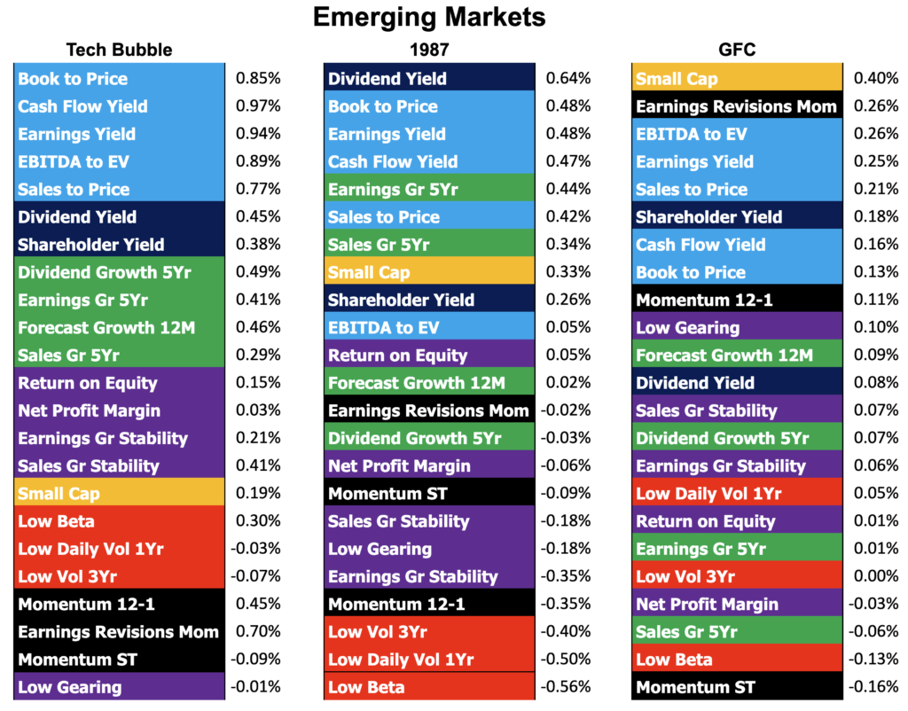 Factor performance of three portfolio recoveries in the Emerging Markets