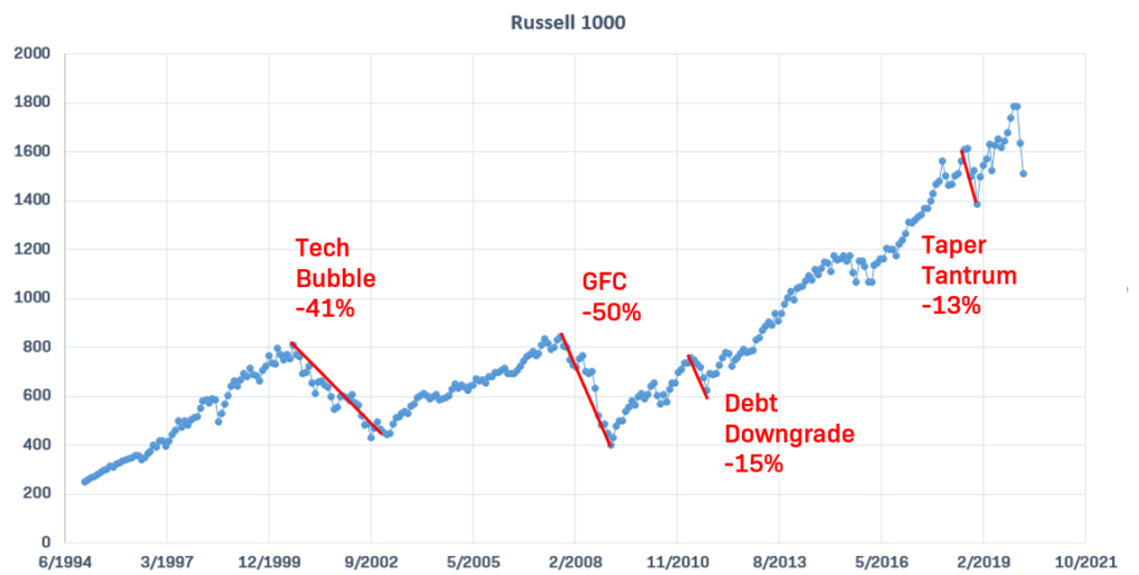 Russell 1000 crises