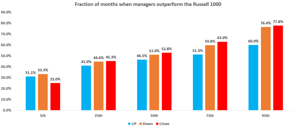 Active manager outperformance during crises