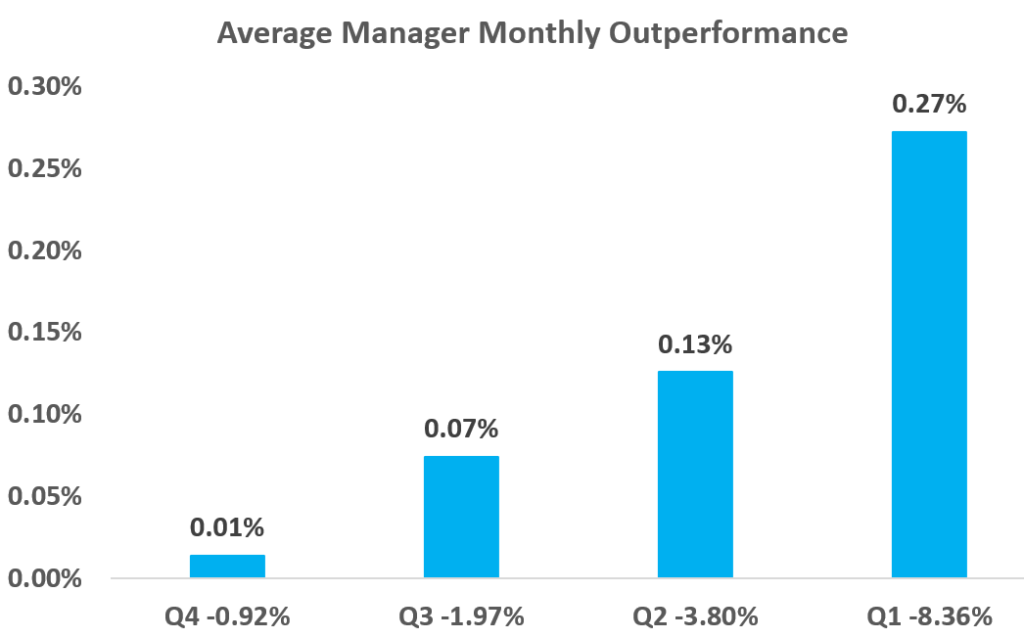 Active manager outperformance increases with size of crisis